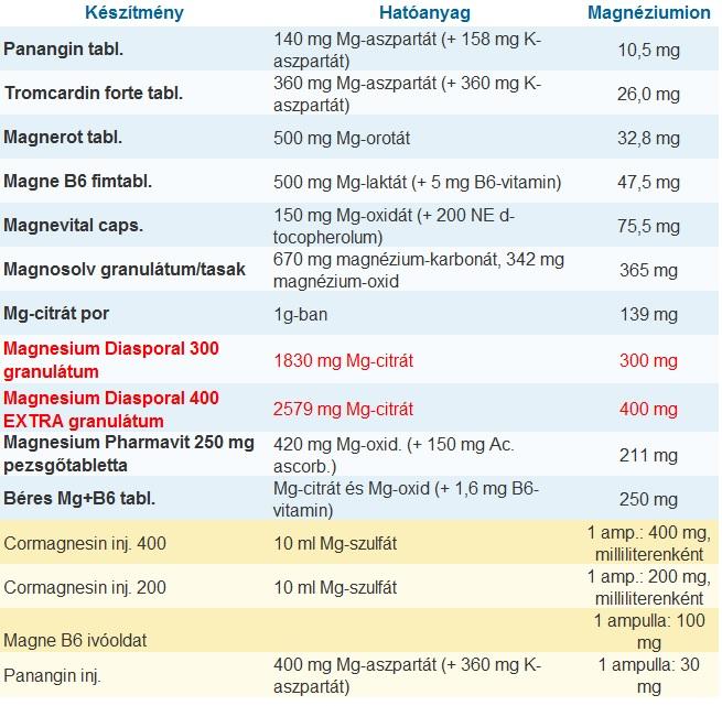 Magnéziumkészítmények összehasonlító táblázata